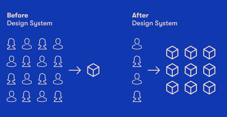 Before after design system